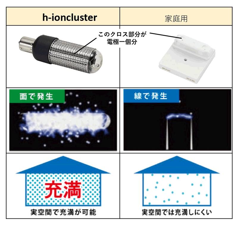 イオンクラスター生成量の比較